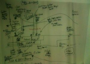 Service Design Timeline